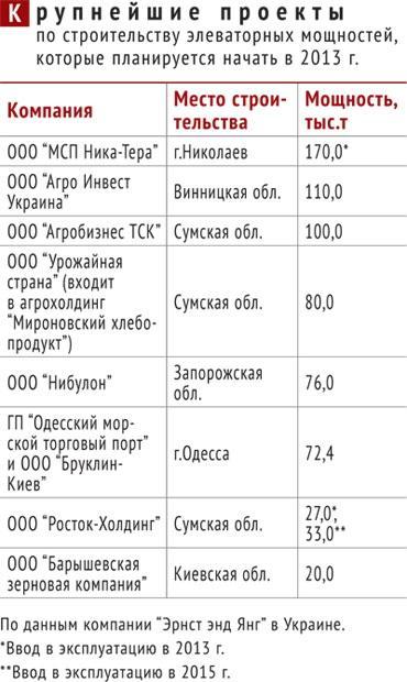 Крупнейшие проекты по строительству элеваторных мощностей в Украине
