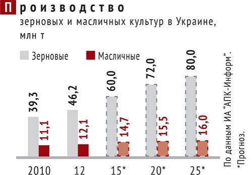 Производство зерновых и масличных культур в Украине