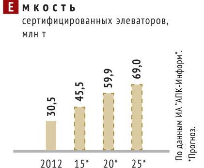 Объемы хранения сертифицированных элеваторов в Украине