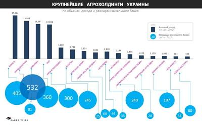 Крупнейшие агрохолдинги Украины