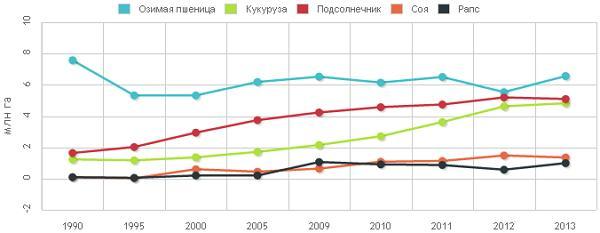 Посевные площади в Украине под некоторые культуры
