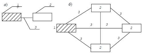 Архитектурно-планировочные структуры агропромышленных комплексов