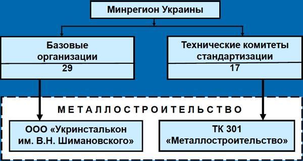 Организационная структура технического регулирования в строительстве