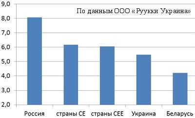 Потребление стали с цинковым покрытием в 2013 г. в разных странах