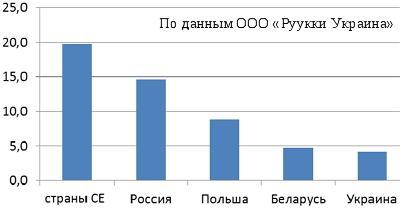 Потребление стали с полимерным покрытием по странам в 2013 г.