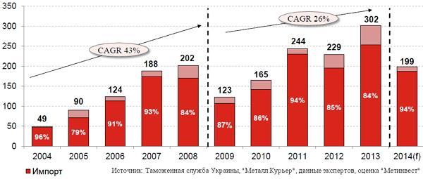 Динамика потребления в Украине проката с полимерным покрытием