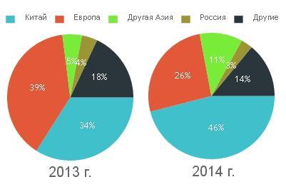 Структура импорта в Украину стали с покрытием