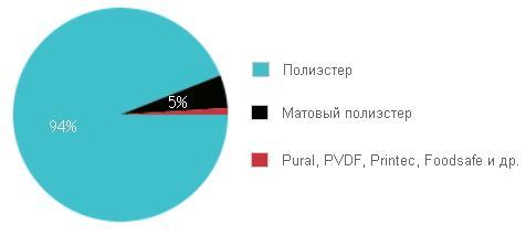 Структура украинского потребления проката по типам полимерного покрытия в 2014 г.