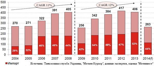 Потребление оцинкованного проката в Украине