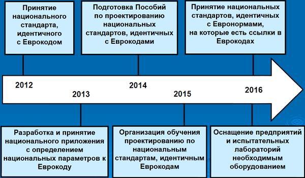 Мероприятия по внедрению в Украине национальных документов, гармонизированных с Еврокодами