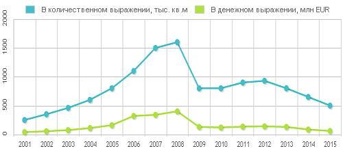 Объем украинского рынка быстромонтируемых зданий