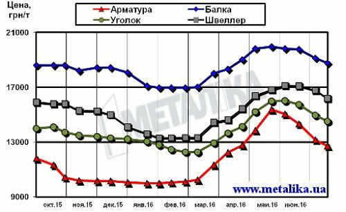 Динамика расценок украинского рынка в сегменте длинномерного проката