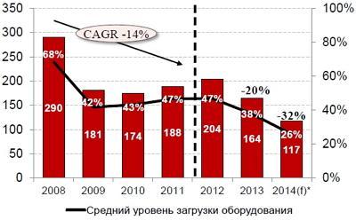Объем производства металлоконструкций и средний уровень загрузки оборудования украинских заводов металлоконструкций