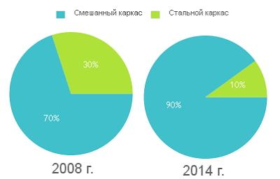 Соотношение различных видов каркасов зданий в Украине