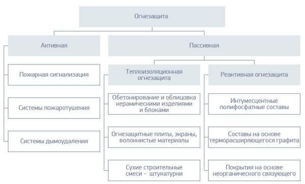 Классификация огнезащиты