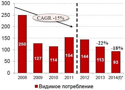 Объем потребления стальных конструкций в Украине