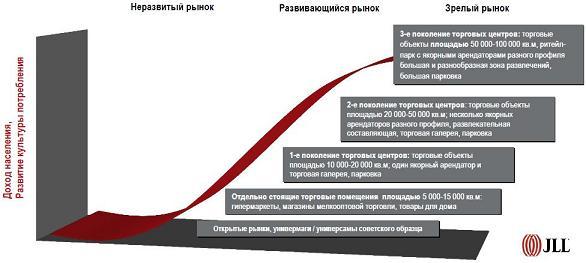 Этапы развития рынка торговой недвижимости