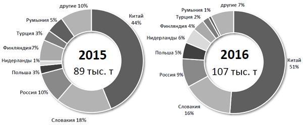 Импорт в Украину оцинкованного проката