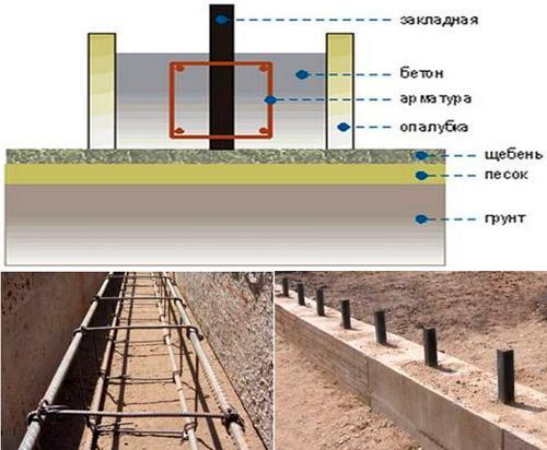 Фундамент стрічкового типу