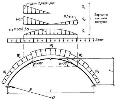 Розрахунок снігового навантаження на арку