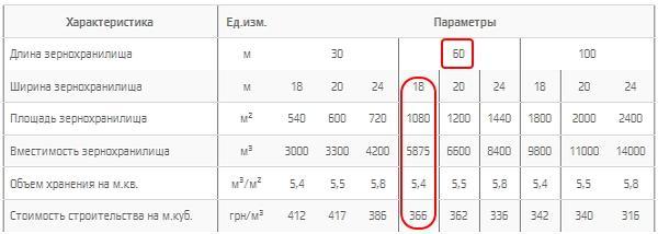 Параметры и стоимость строительства бескаркасных зернохранилищ