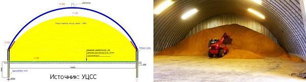 Арочная форма зернохранилищ