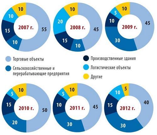 Структура заказов на БМЗ по различным потребителям