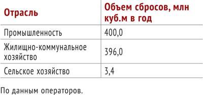 Отрасли народного хозяйства Украины, являющиеся наибольшими загрязнителями вод