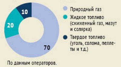 Виды топлива, использующиеся на украинских зерносушилках