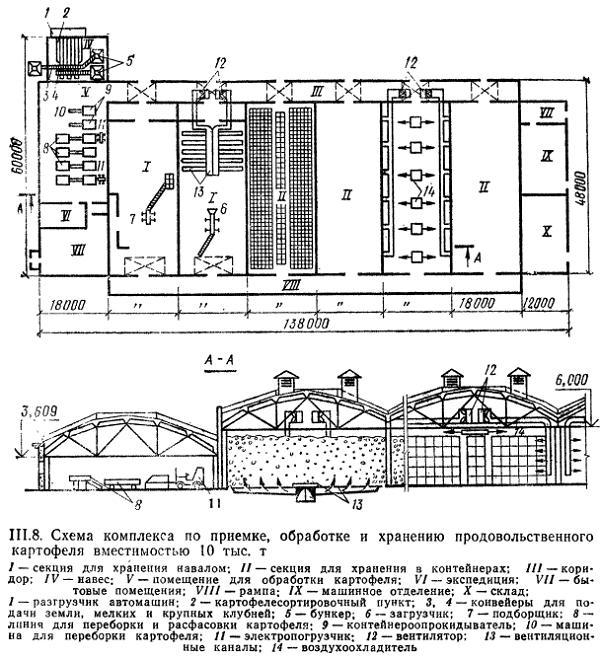 Схема комплекса по приемке, обработке и хранению картофеля