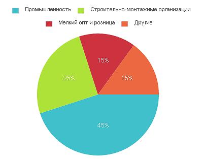 Структура реализации кабельно-проводниковой продукции (КПП) в Украине
