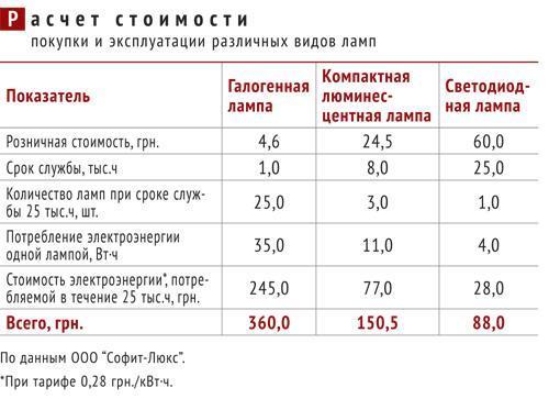 Расчет стоимости и покупки и эксплуатации различных видов ламп - галогенные, люминесцентные, светодиодные