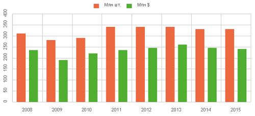 Объем реализации электроламп в Украине