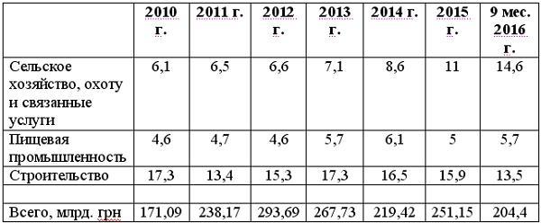 Структура капитальных инвестиций в украинское сельское хозяйство
