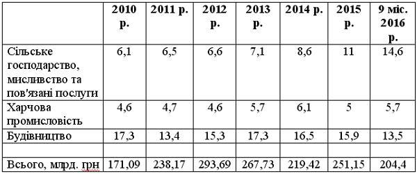 Структура капітальних інвестицій в Україні, %