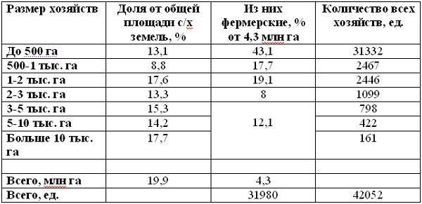 Структура распределения украинских сельхоз земель по размерам хозяйств