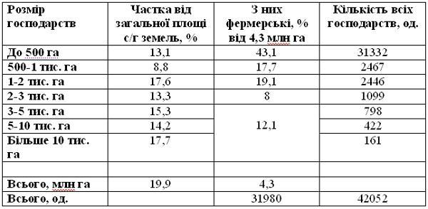 Структура розподілу українських сільгосп земель за розмірами господарств в 2015 р.