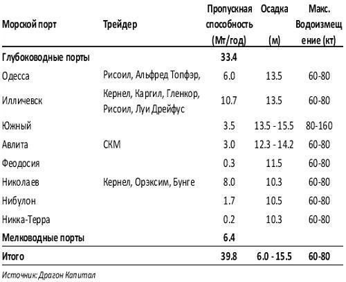 Мощности по зерновой перевалке украинских морских портов