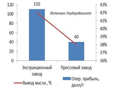 Сравнение эффективности экстракционных и прессовых заводов