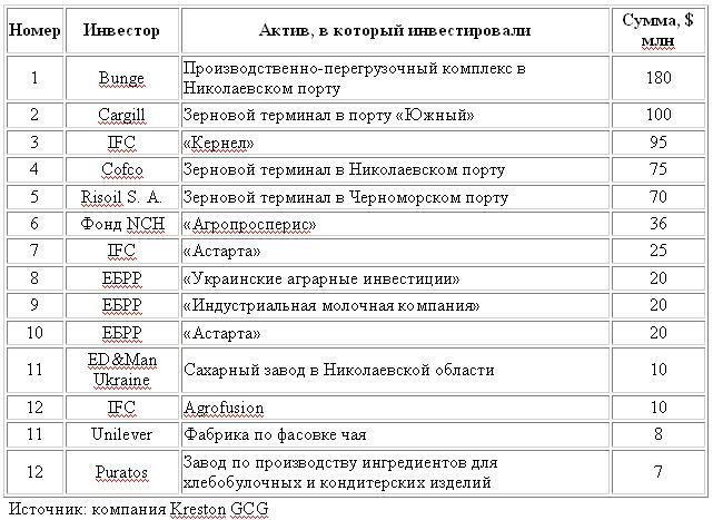 Крупнейшие зарубежных инвестиций в украинский агробизнес в 2015-2016 гг.
