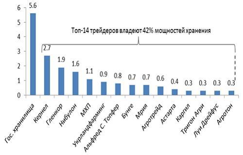 Крупнейшие операторы силосов в Украине