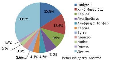 Крупнейшие украинские экспортеры зерновых