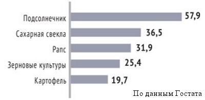 Рентабельность производства некоторых сельскохозяйственных культур в Украине
