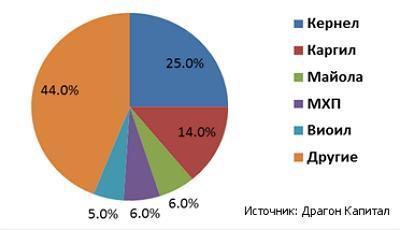 Крупнейшие экспортеры подсолнечного масла