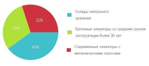 Виды украинских зернохранилищ