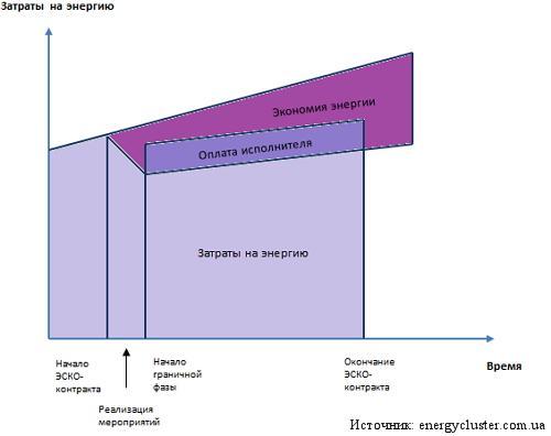 График, объясняющий принцип работы энергосервисного контракта