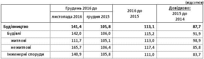 Индекс строительной продукции по сегментам в Украине в 2016 г.