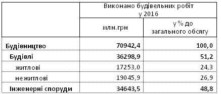 Объемы выполненных в Украине строительных работ по видам строительной продукции в 2016 г.