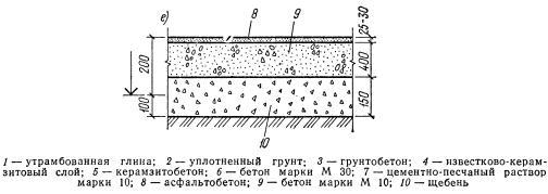 Асфальтобетонный пол