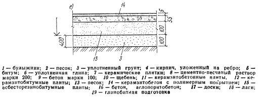 Керамзитобетонный пол с полимерным покрытием